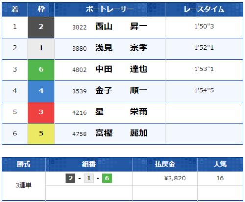 福岡第6Rの結果