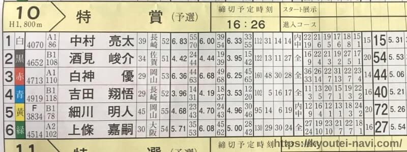 福岡第10Rの出走表
