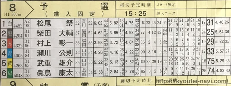 福岡第8Rの出走表