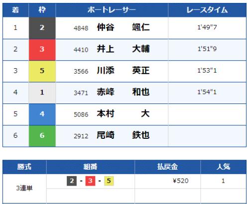 福岡第7Rの結果