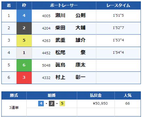 福岡第8Rの結果