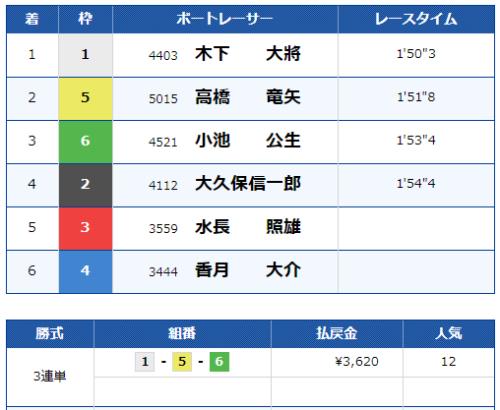 福岡第9Rの結果