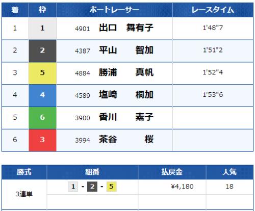 びわこ第11Rのレース結果