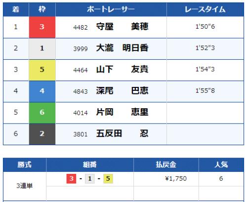 びわこ第12Rのレース結果