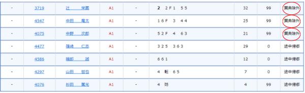競艇の公式サイトの得点率一覧