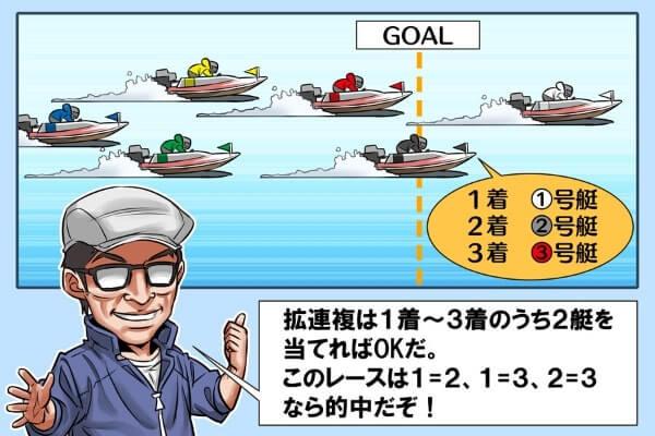 競艇の拡連複