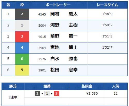 児島第8Rのレース結果