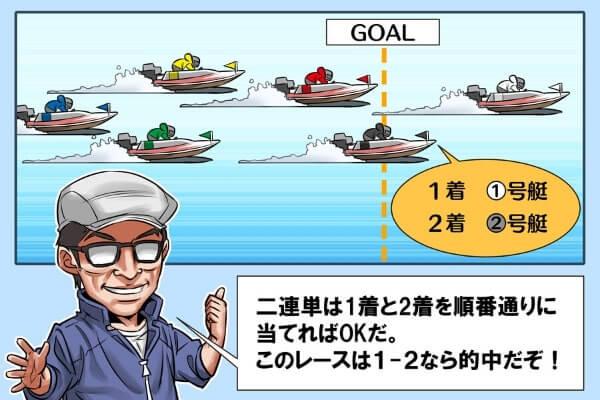 競艇の二連単