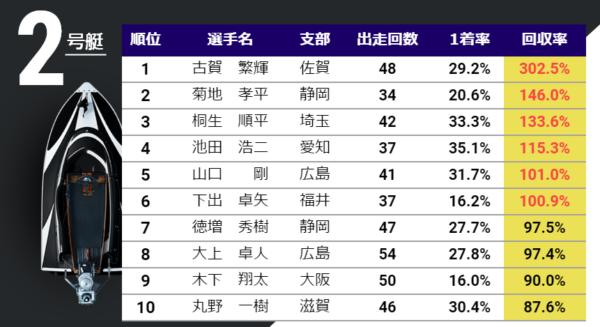 オーシャンカップの特設サイトの舟券高回収率RACER紹介