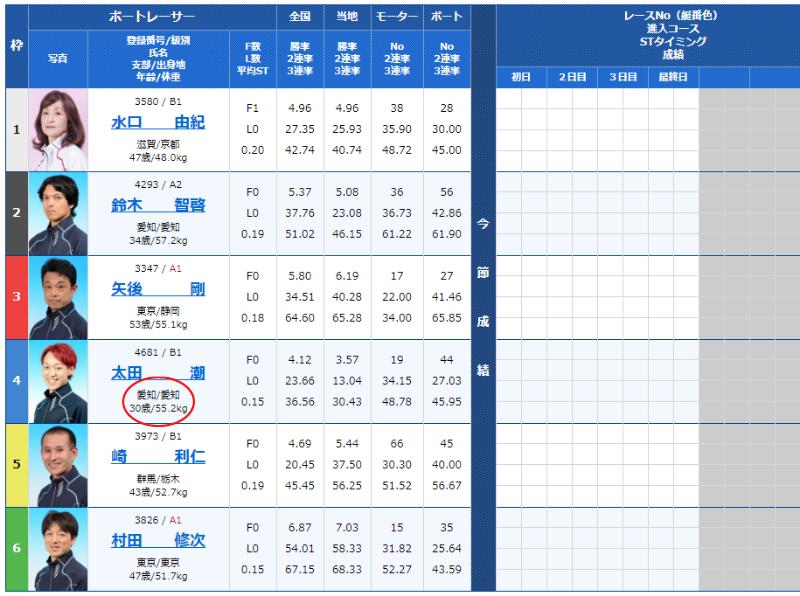 多摩川競艇場の予想のコツ1