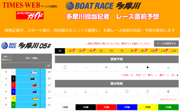 タイムス出版社の多摩川競艇場のページ