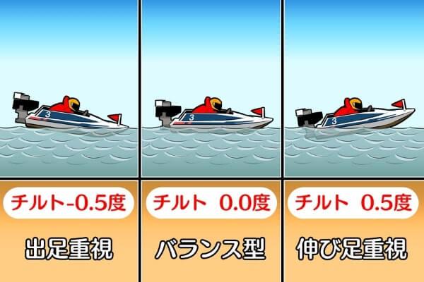 競艇のチルト