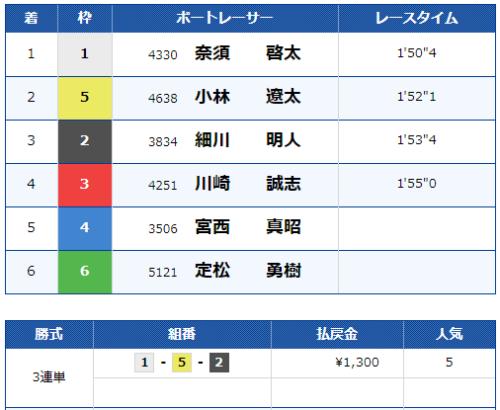 福岡第8Rのレース結果