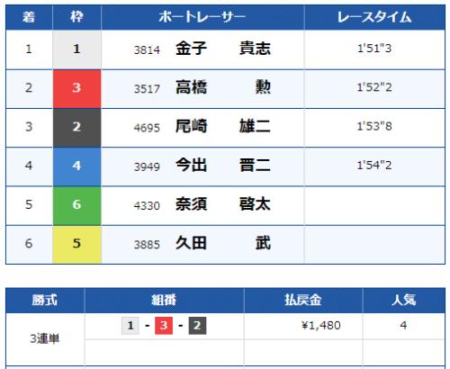 児島第10Rの結果
