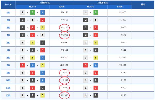 下関競艇場のレース結果