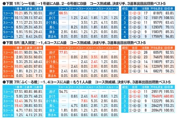 下関競艇場の企画レース