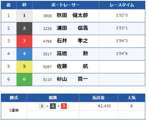 戸田第2Rのレース結果