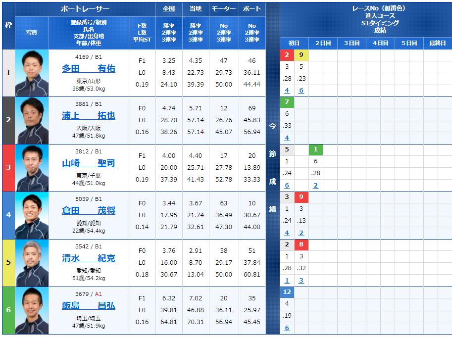 江戸川第5Rの出走表