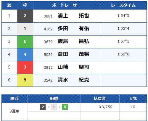 江戸川第5Rのレース結果