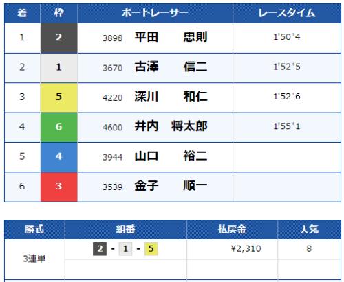 福岡第2Rのレース結果
