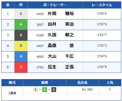 下関第3Rのレース結果