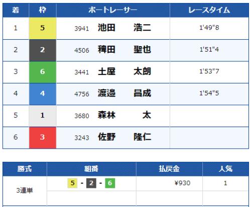 常滑第3Rのレース結果