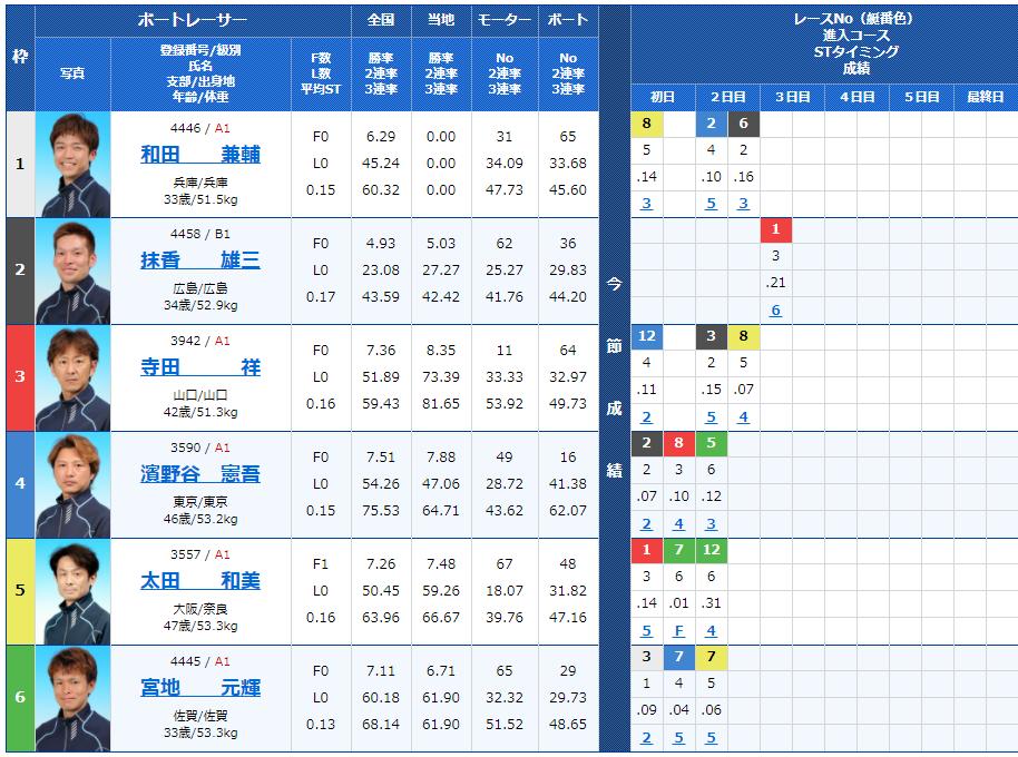 徳山第5Rの出走表