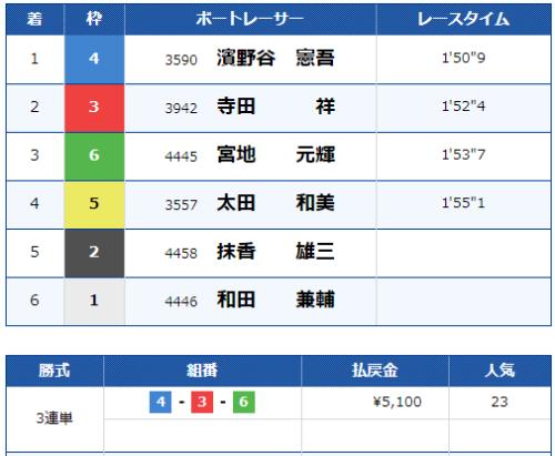 徳山第5Rのレース結果