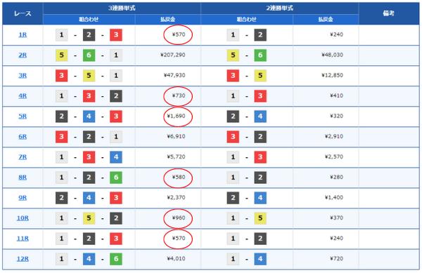 徳山競艇場の三連単の配当分布