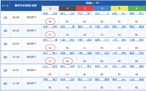 徳山競艇場の企画レース