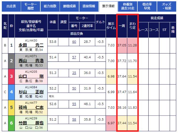 徳山競艇場のオリジナルデータ