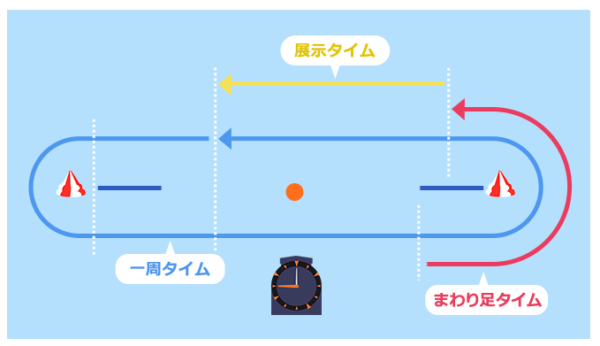 徳山競艇場の計測位置