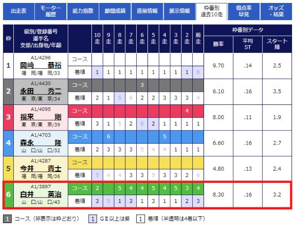 徳山競艇場の枠番別成績1
