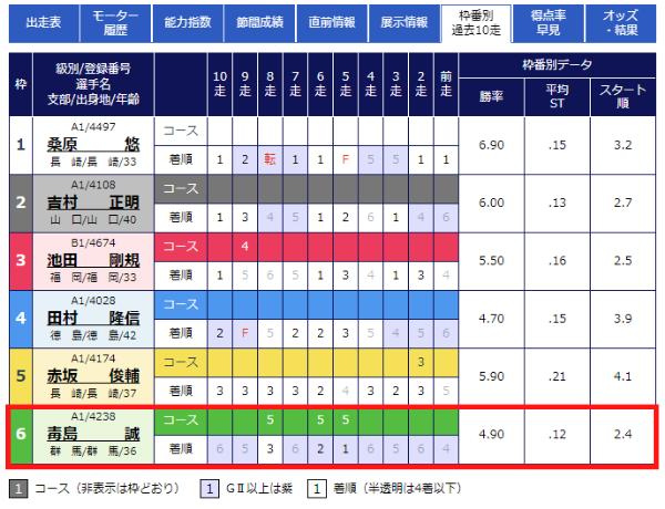 徳山競艇場の枠番別成績2