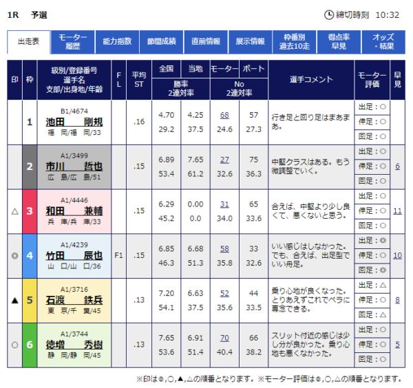 徳山競艇場の予想のコツ3