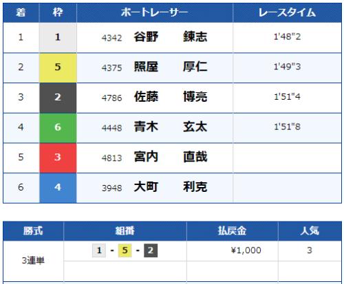 浜名湖第12Rのレース結果