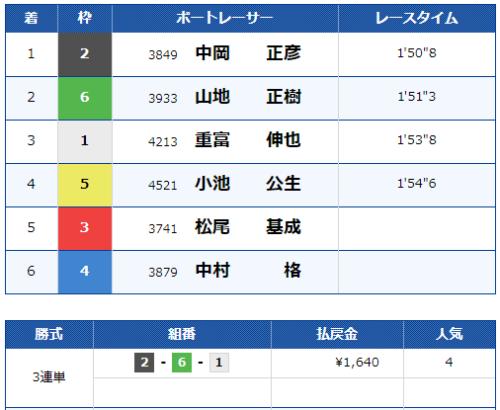 鳴門第10Rのレース結果