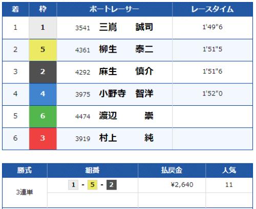鳴門第12Rのレース結果