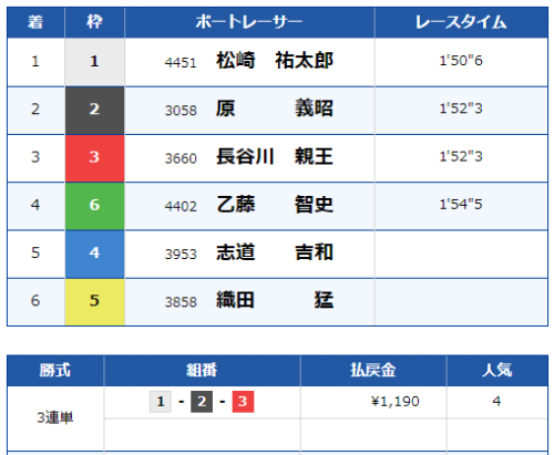 大村第7Rのレース結果