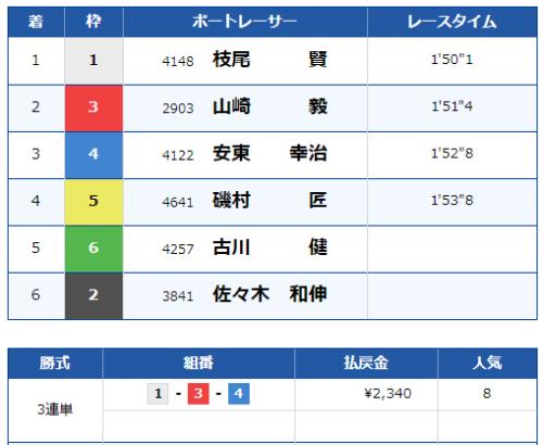 若松第5Rのレース結果