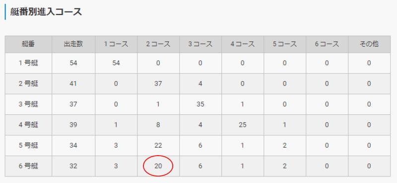「山地正樹」選手のデータ