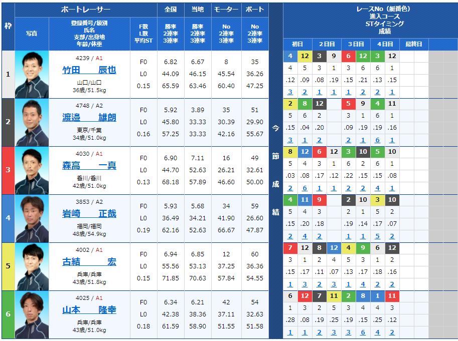 尼崎第12Rの出走表