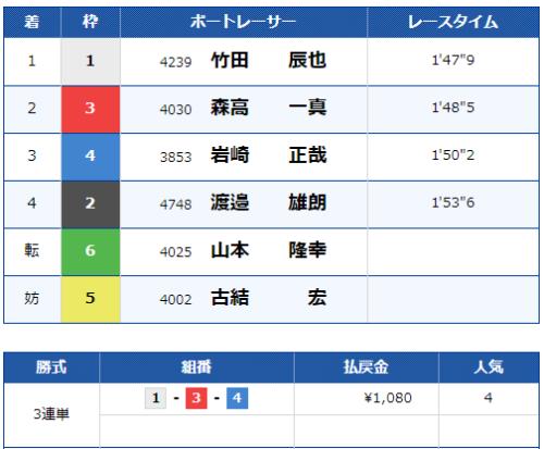 尼崎第12Rのレース結果