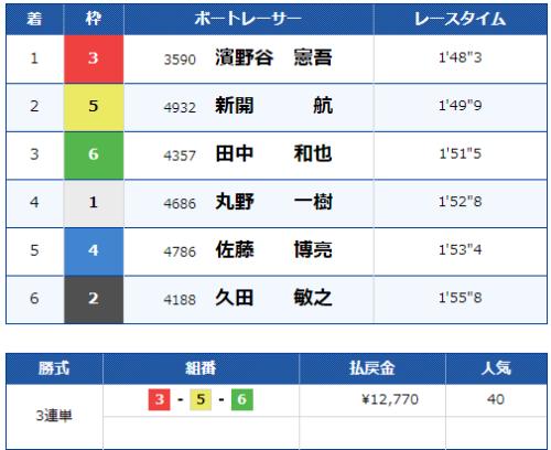 第10レースのレース結果