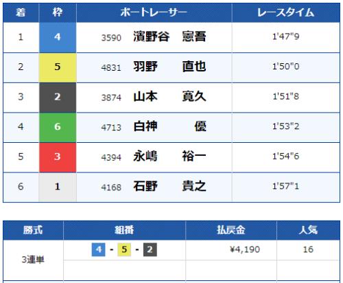 第4レースのレース結果