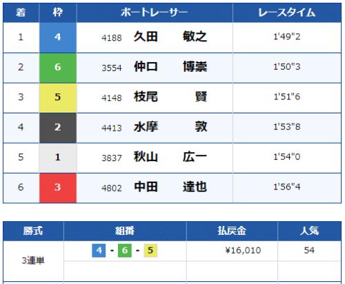 第5レースのレース結果