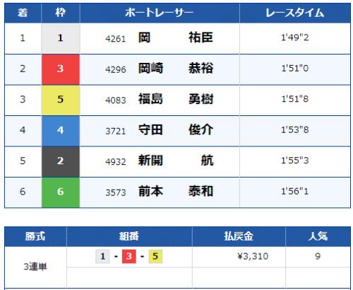 第6レースのレース結果