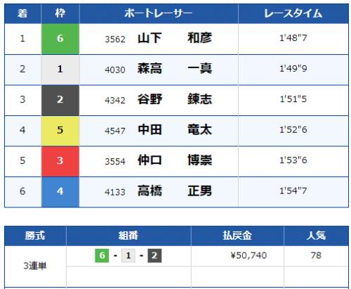 第9レースのレース結果