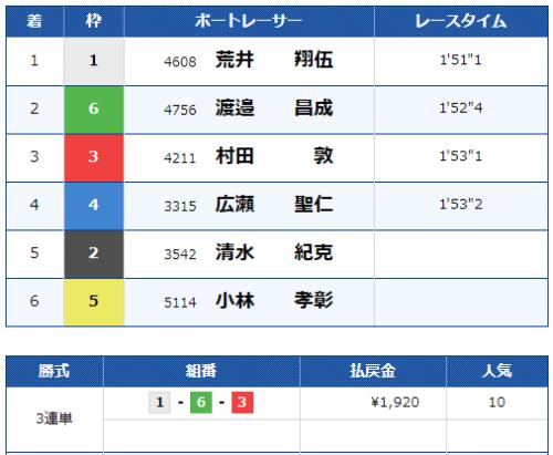浜名湖第4Rのレース結果