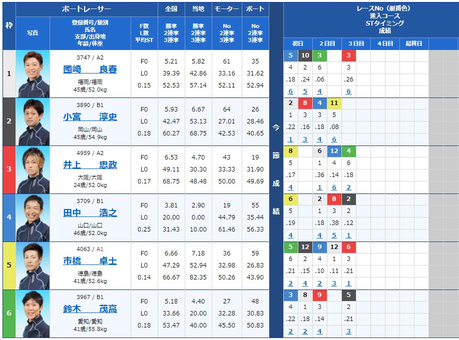 児島第10Rの出走表